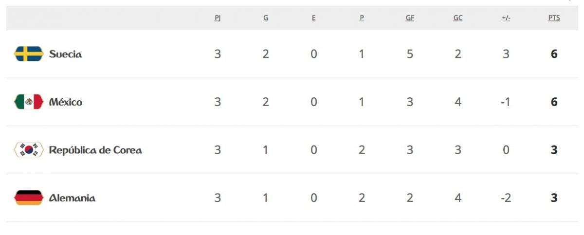 La tabla de posiciones del Grupo F