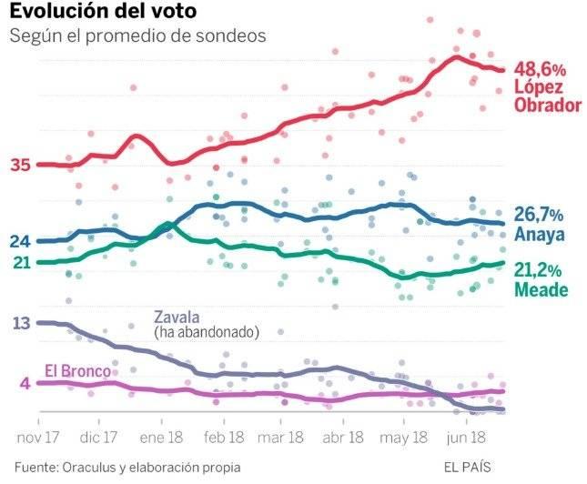 Datos de El País