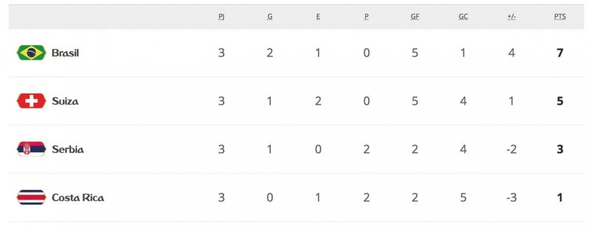 La tabla de posiciones del Grupo E