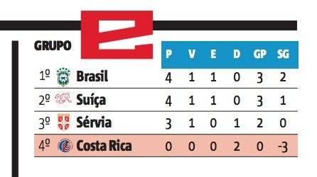 tabela da copa grupo E