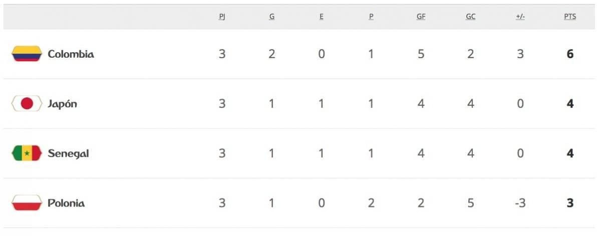 La tabla de posiciones del Grupo H
