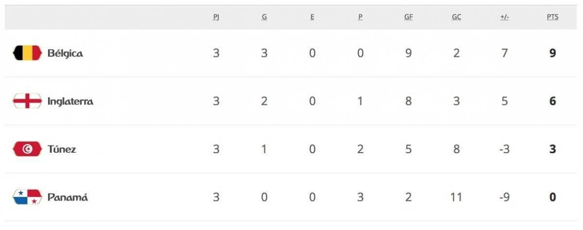 La tabla de posiciones del Grupo G