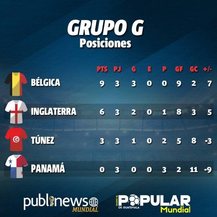 Así quedó la tabla de posiciones del grupo D