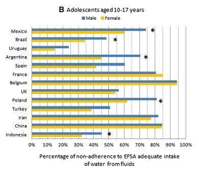baixo consumo de água por crianças e adolescentes