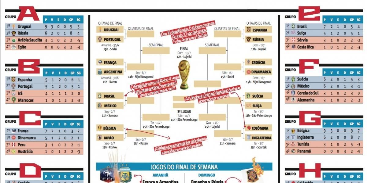 Copa do Mundo: baixe tabela com os times já classificados para as quartas
