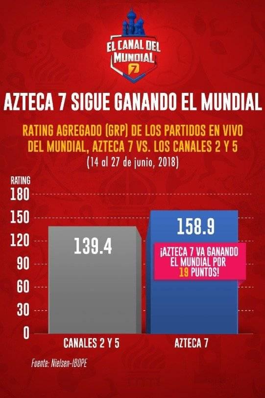La televisora del Ajusco ha superado a Televisa por 19 puntos |TWITTER