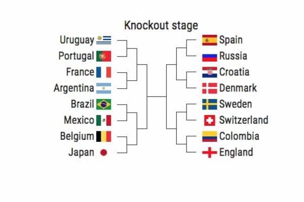Cuadro de cuartos de final del Mundial Rusia 2018 VIVO
