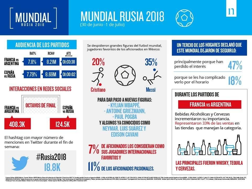 Datos de transmisiones de Rusia 2018