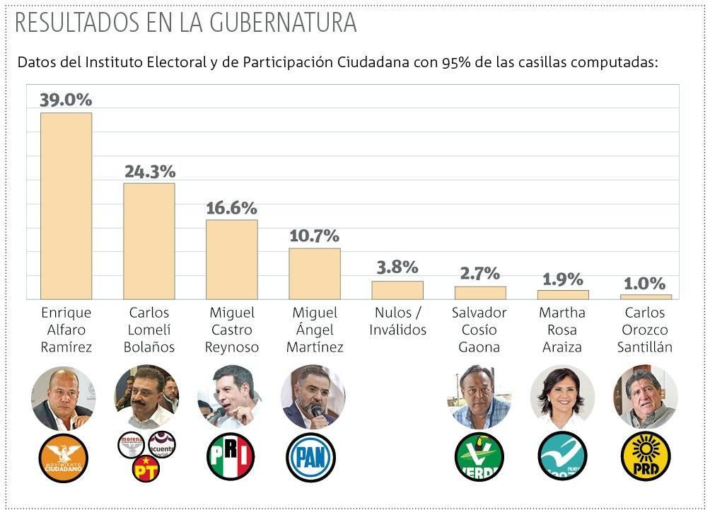 Reconoce Carlos Lomelí su derrota en las urnas