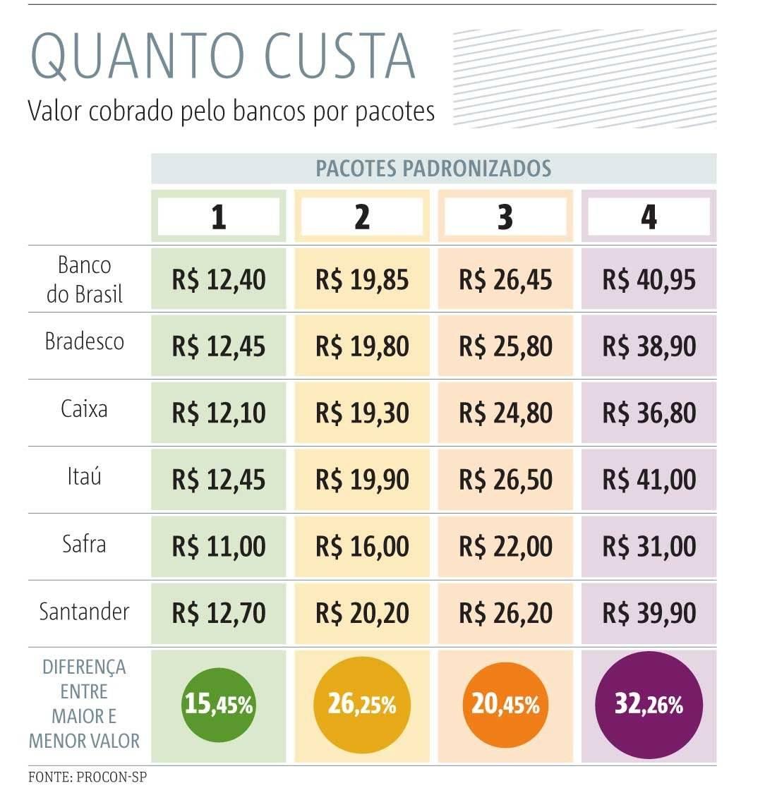 tarifas banco