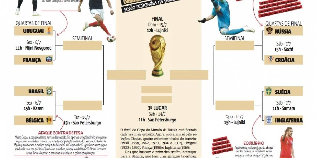 Tabela da Copa: veja os confrontos das quartas de final e faça o download
