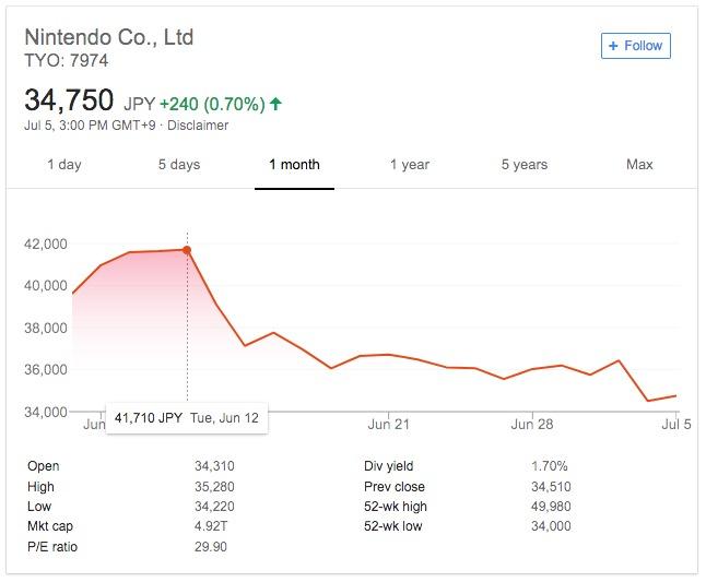 Nintendo acciones