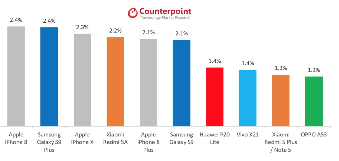 iphone vendidos mayo 2018