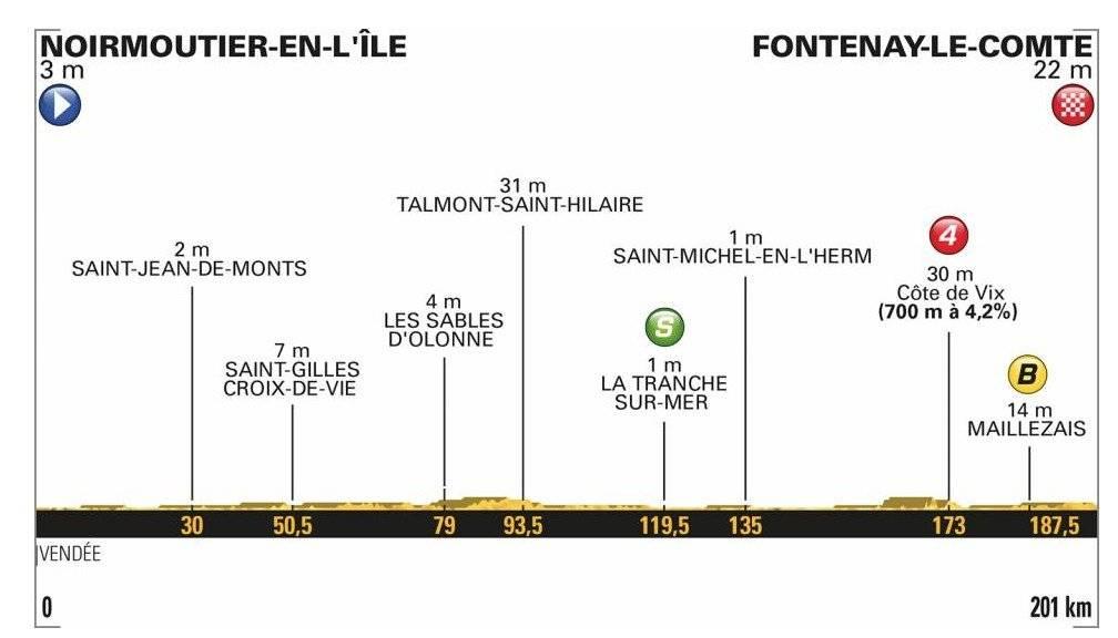 Clasificación general del Tour de Francia 2018