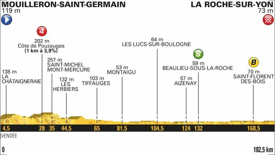 En vivo la etapa 2 del Tour de Francia 2018