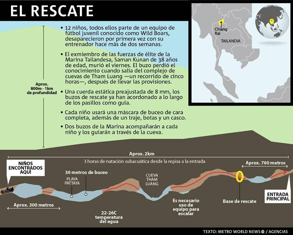 Infografía del rescate en cueva Taliandesa