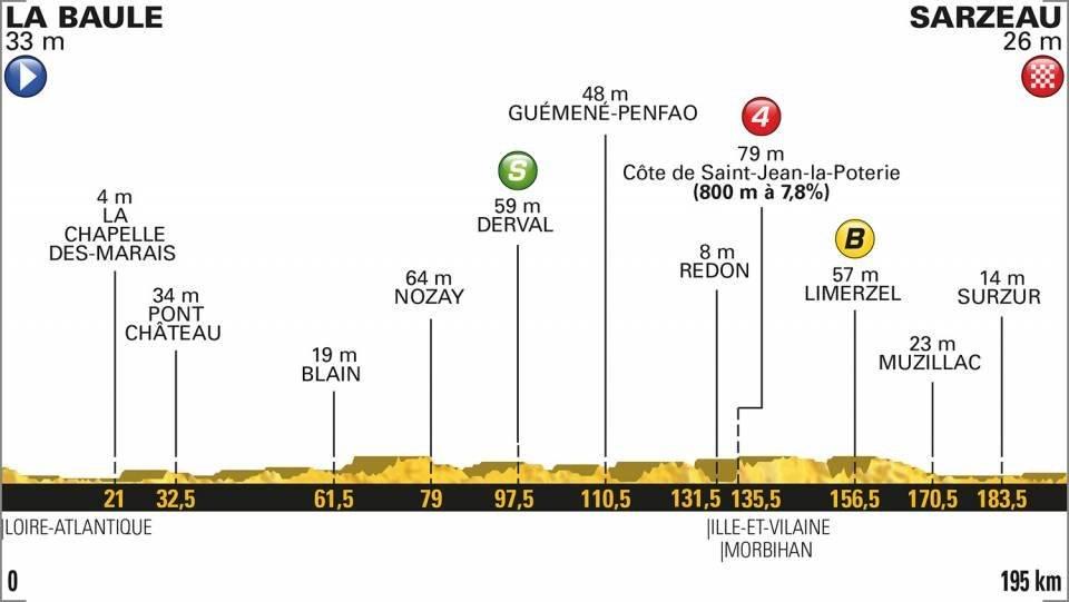 Etapa 4 del Tour de Francia 2018 en vivo