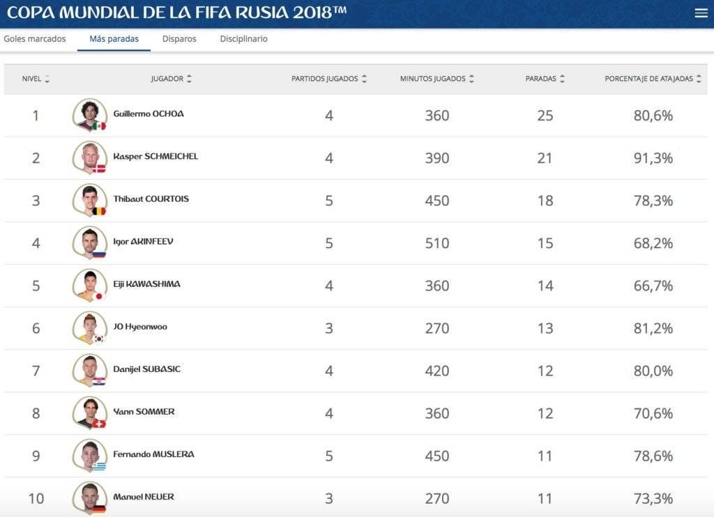 Página oficial de FIFA