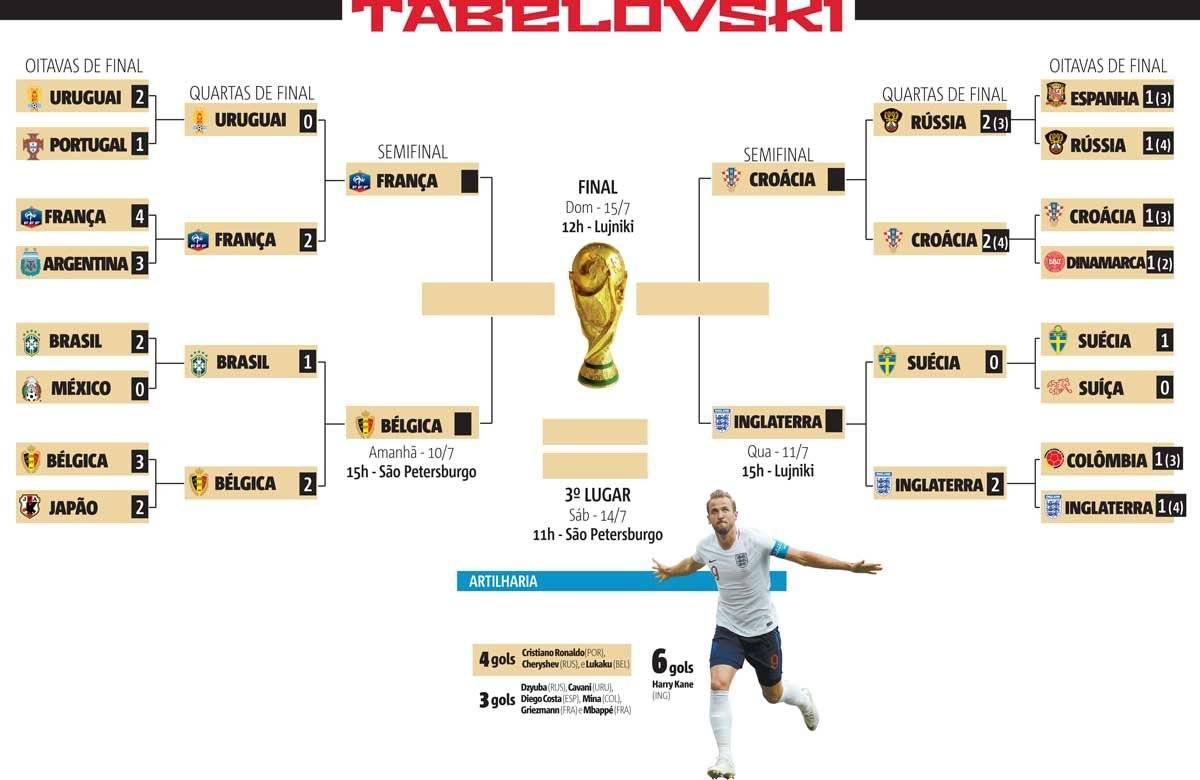 tabela semifinal da copa