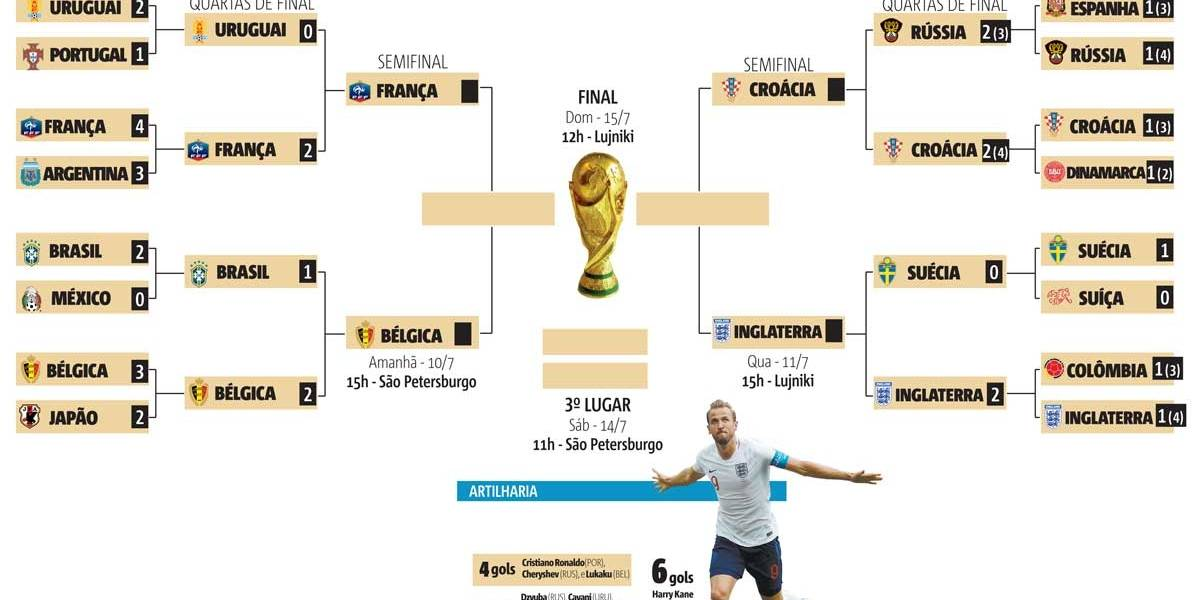 Tabela da Copa: veja os confrontos e data das semifinais e faça o download