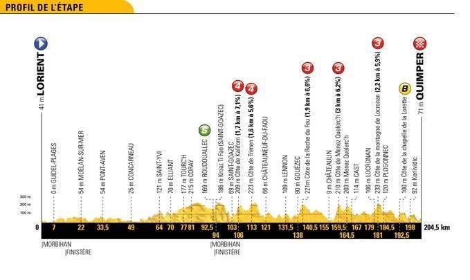 En vivo la etapa 5 del Tour de Francia 2018