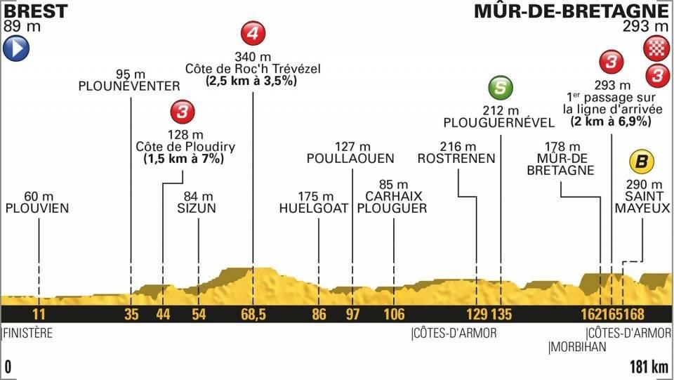 Etapa 6 del Tour de Francia en vivo