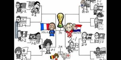 Memes final Mundial Rusia 2018