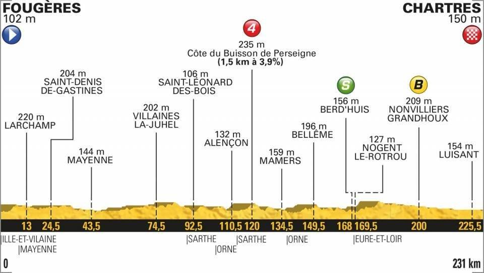 En vivo la etapa 7 del Tour de Francia 2018