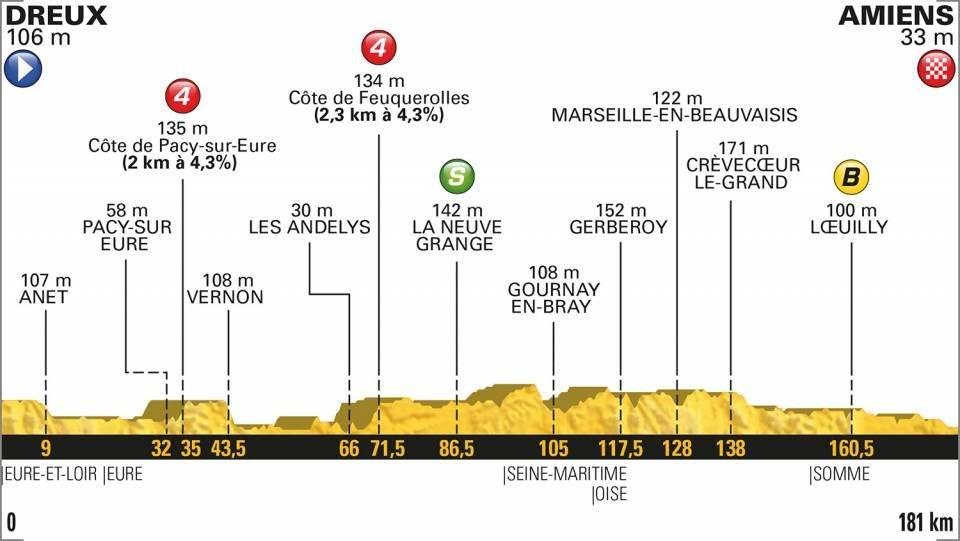 Etapa 8 del Tour de Francia en vivo