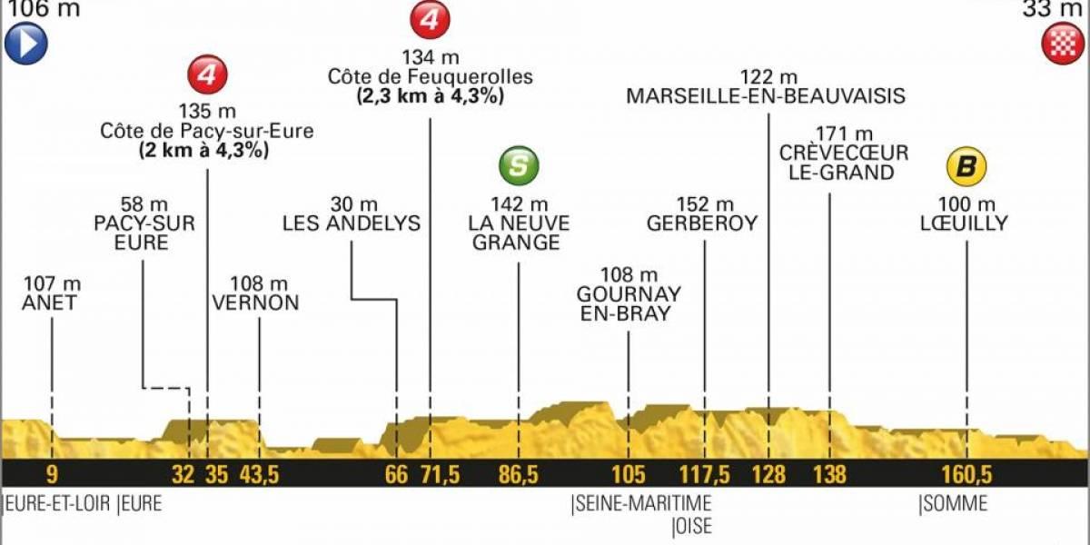 Etapa 8 del Tour de Francia en vivo: calma en el día nacional de Francia