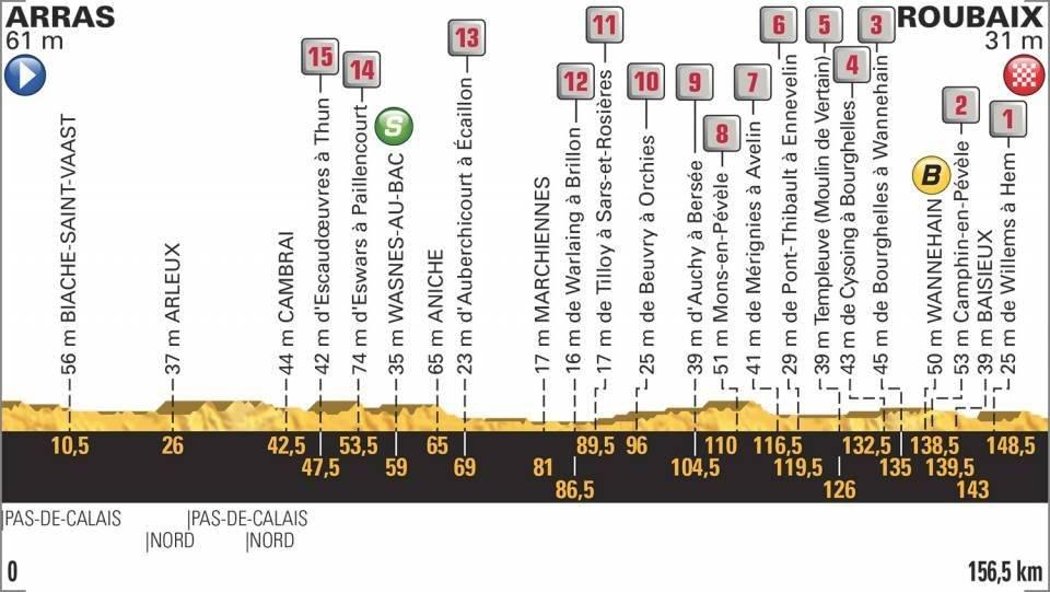 En vivo la etapa 9 del Tour de Francia