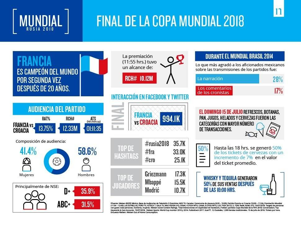 Estadísticas Final Rusia 2018