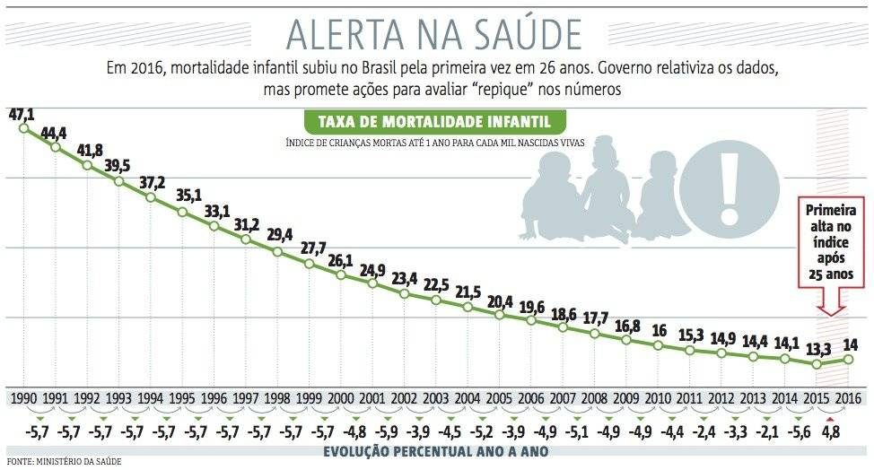 saude mortalidade infantil