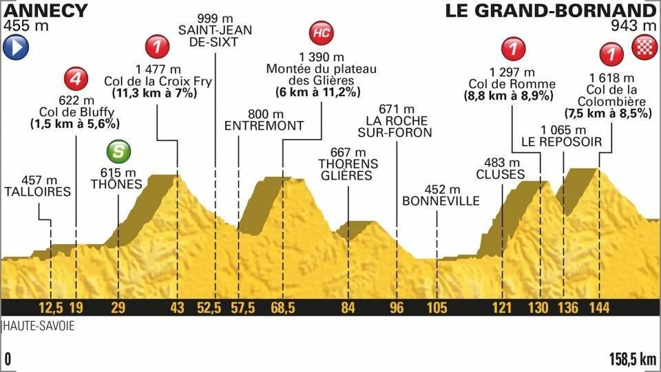 Etapa 10 del Tour de Francia 2018 en vivo
