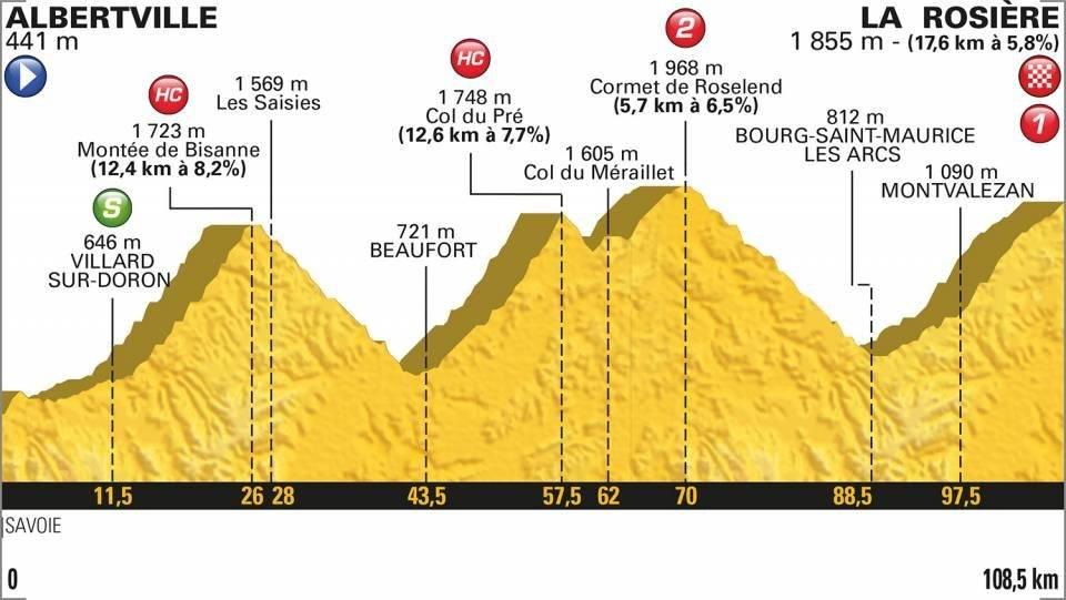 En vivo la etapa 11 del Tour de Francia 2018