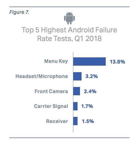 ¿Cuáles son los móviles Android™ que mas fallan en 2018? Conoce la lista
