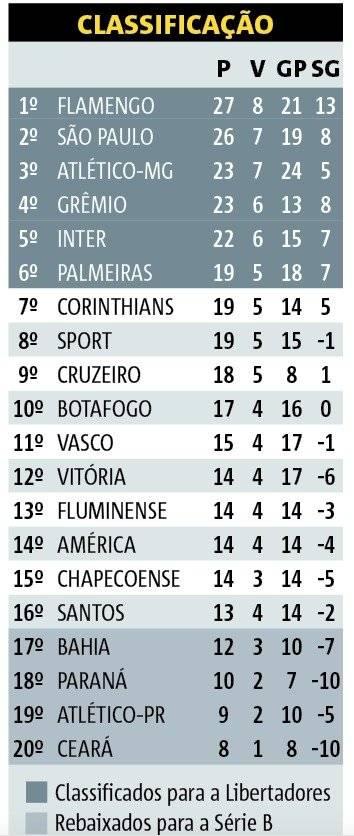 classificação campeonato brasileiro
