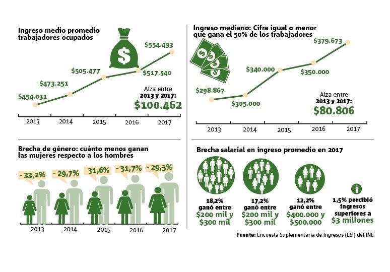 Infografía salarios INE