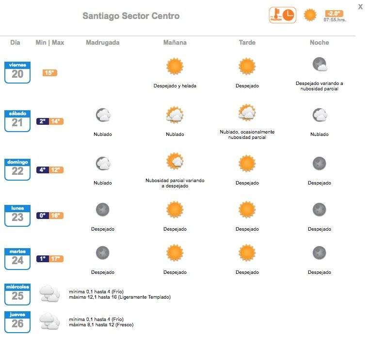 Meteorología anuncia heladas para Santiago