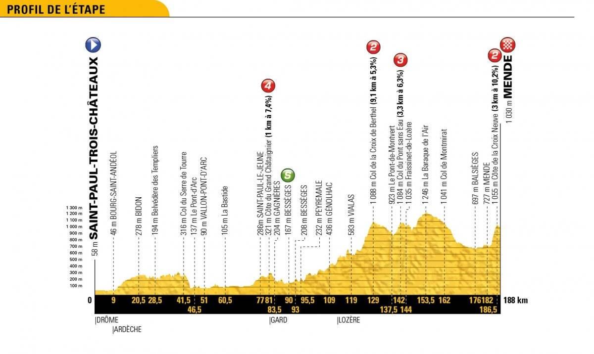 En vivo la etapa 15 del Tour de Francia