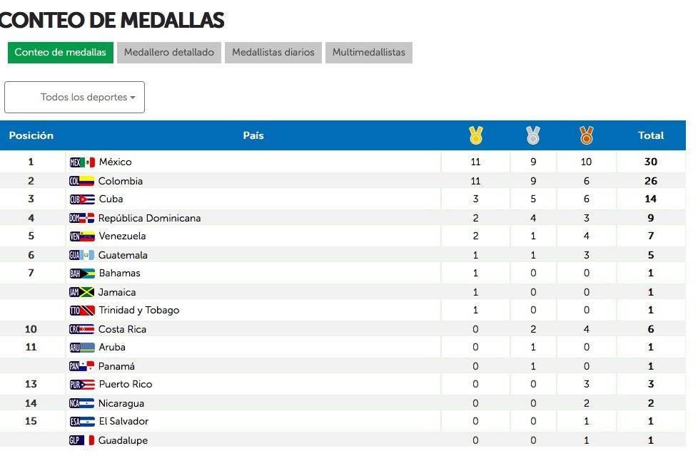 Así va el medallero de los Centroamericanos y del Caribe hasta este momento