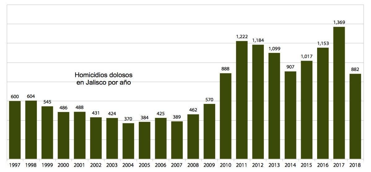 Tasa de homicidios en Jalisco crece 1% cada mes desde 2010