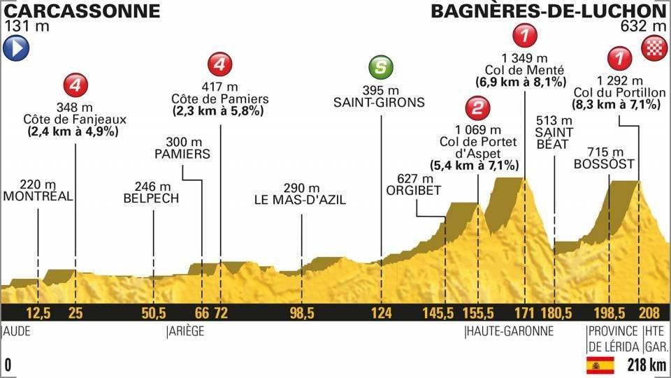 En vivo la etapa 16 del Tour de Francia 2018