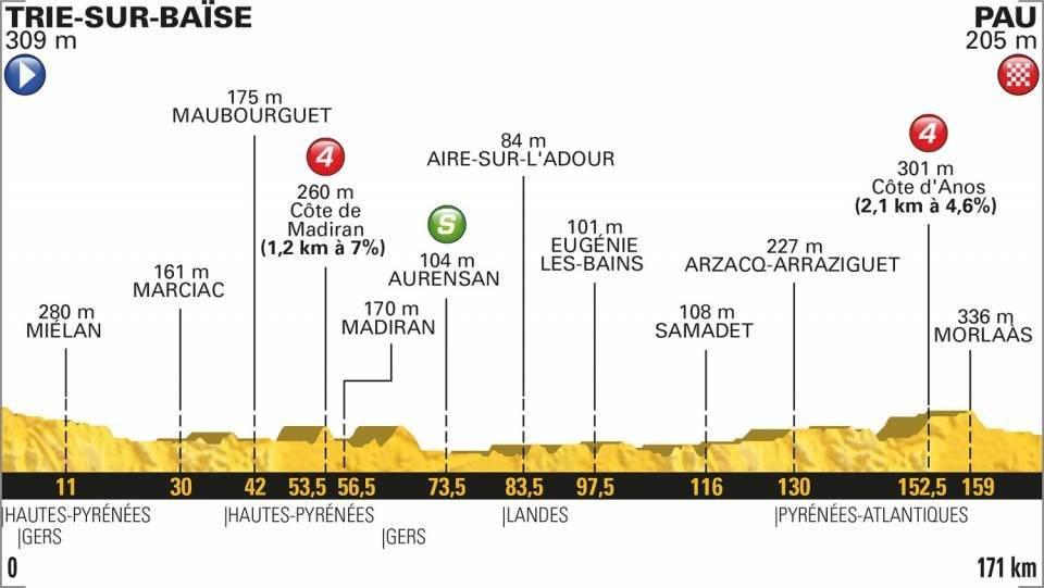 Etapa 18 del Tour de Francia en vivo