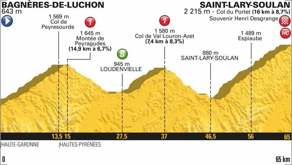 En vivo la etapa 17 del Tour de Francia