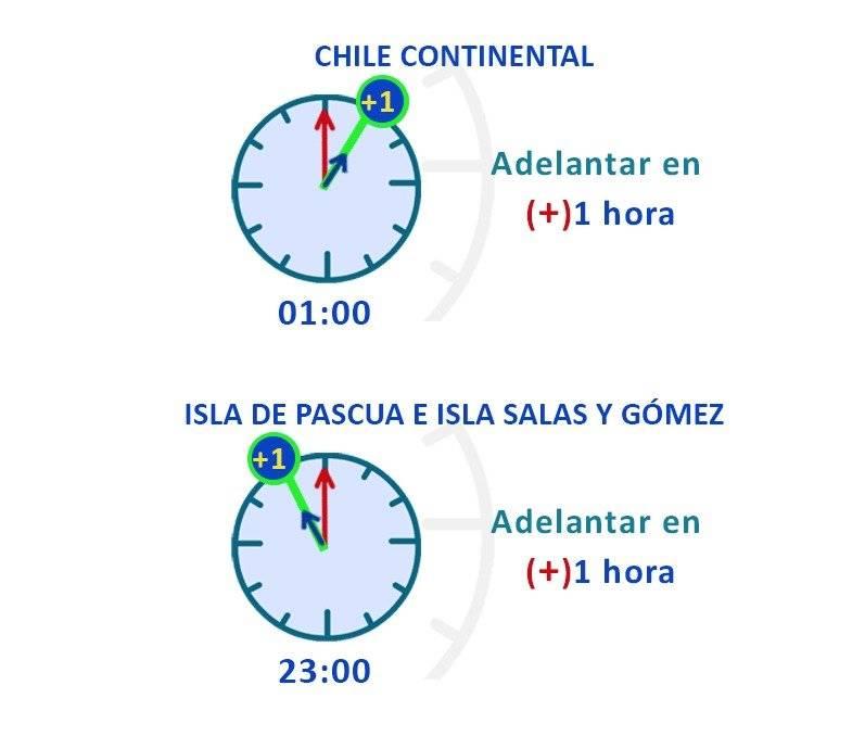cambio de hora en Chile