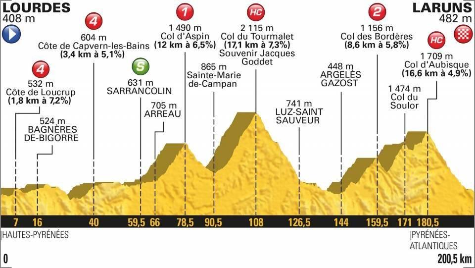 En vivo la etapa 19 del Tour de Francia
