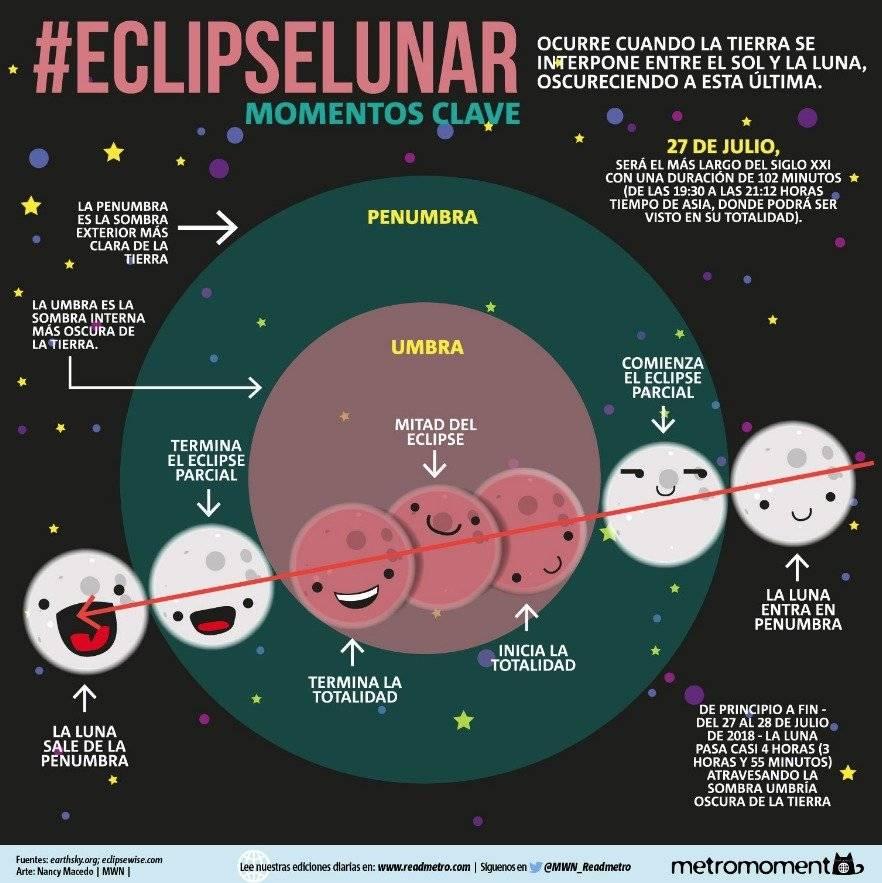 Momentos clave del eclipse lunar