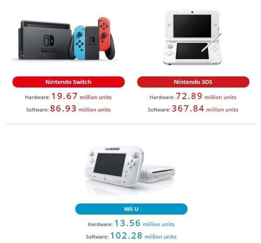 Nintendo Ventas 2018