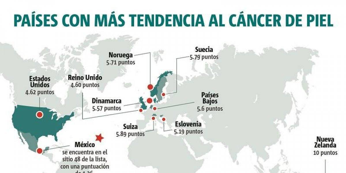 Los países con más casos de cáncer de piel en el mundo